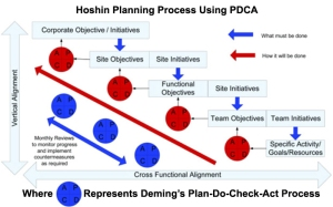 3-HoshinPlanningProcess